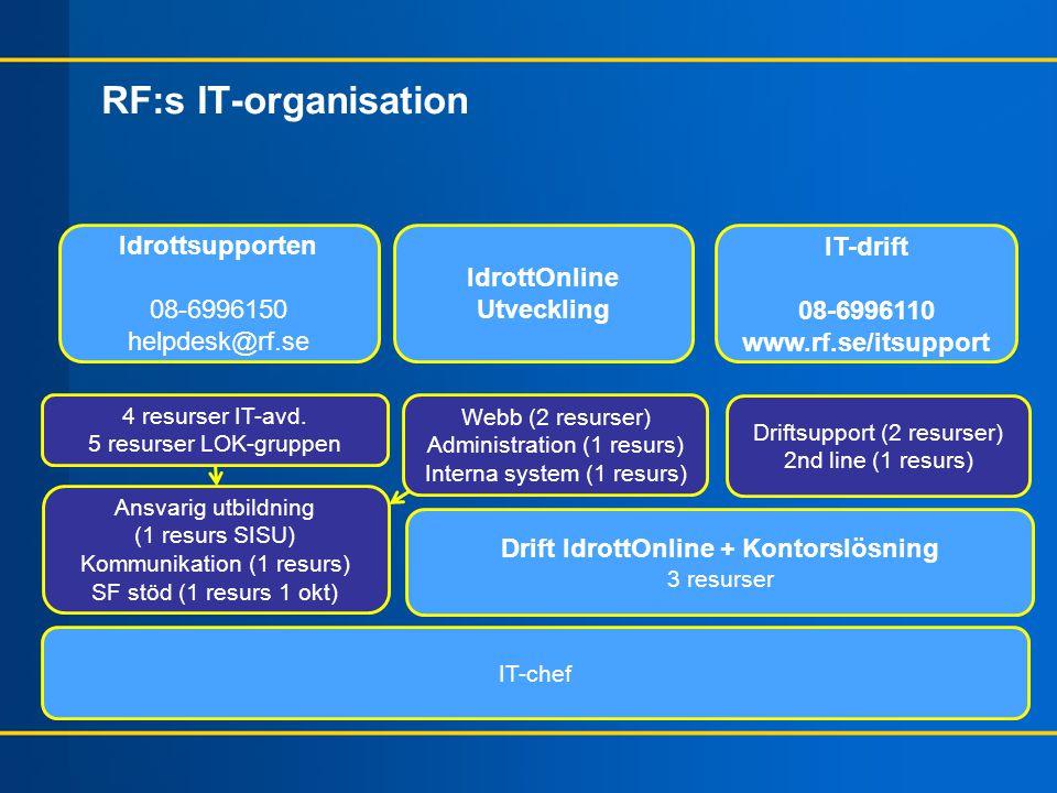 RF:s IT-organisation IdrottOnline Utveckling IT-drift 08-6996110 www.rf.se/itsupport Webb (2 resurser) Administration (1 resurs) Interna system (1 res