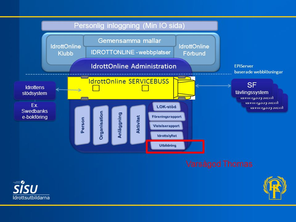 SF tävlingssystem IDROTTONLINE - webbplatser IdrottOnline Klubb IdrottOnline Förbund IdrottOnline Administration EPiServer baserade webblösningar Idro