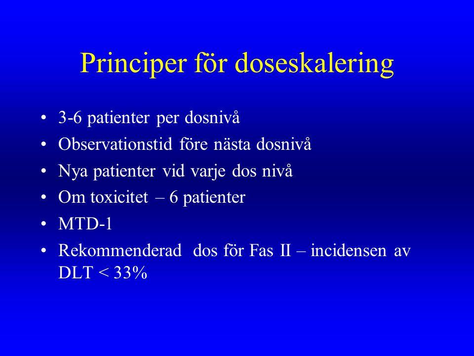Principer för doseskalering 3-6 patienter per dosnivå Observationstid före nästa dosnivå Nya patienter vid varje dos nivå Om toxicitet – 6 patienter M