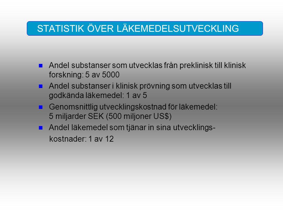 STATISTIK ÖVER LÄKEMEDELSUTVECKLING n Andel substanser som utvecklas från preklinisk till klinisk forskning: 5 av 5000 n Andel substanser i klinisk pr