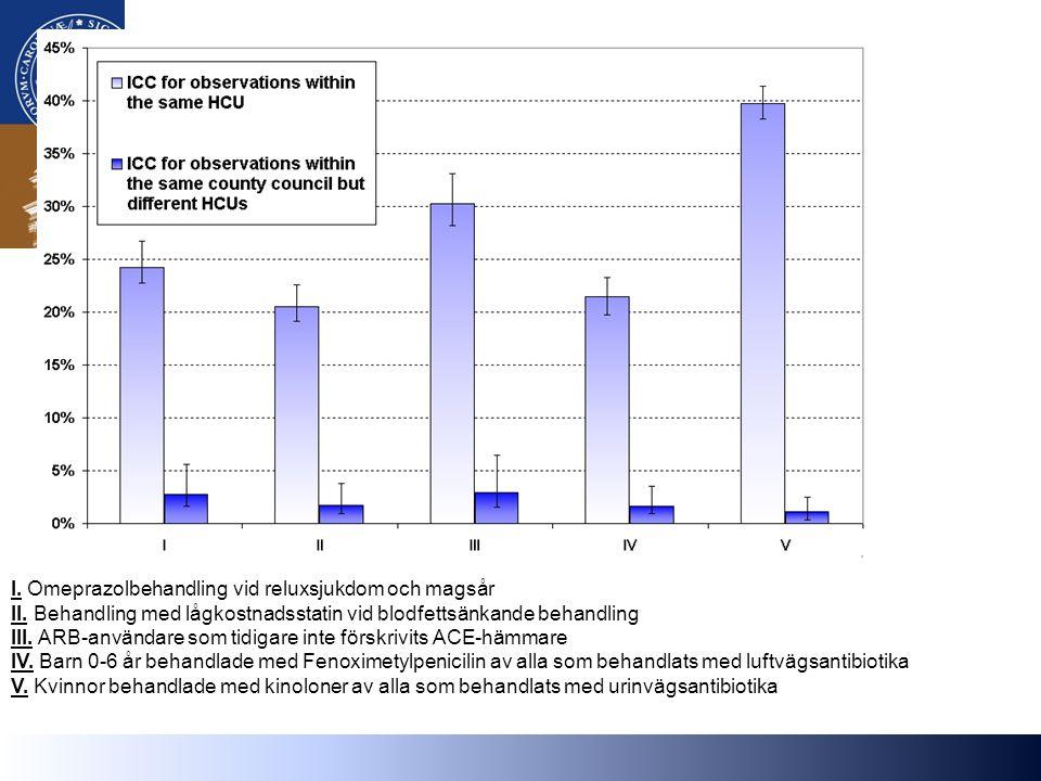 I. Omeprazolbehandling vid reluxsjukdom och magsår II.
