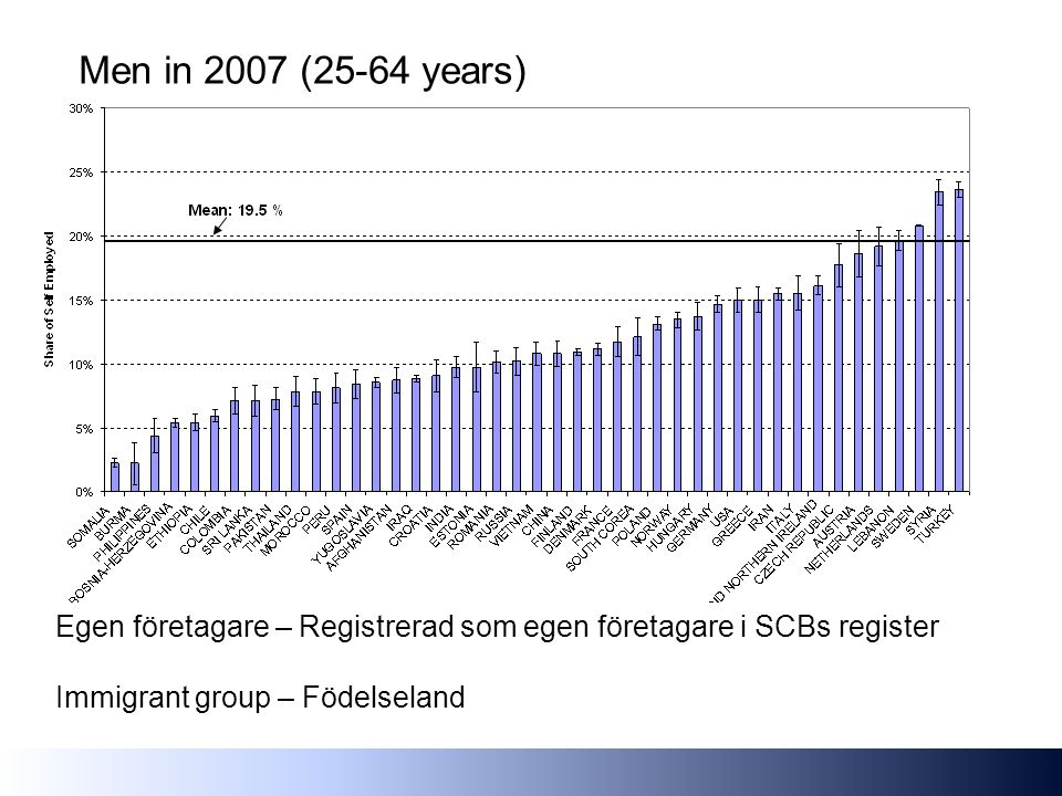 Men in 2007 (25-64 years) Egen företagare – Registrerad som egen företagare i SCBs register Immigrant group – Födelseland