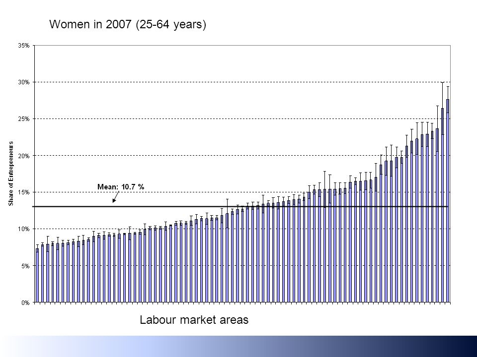 Women in 2007 (25-64 years) Labour market areas