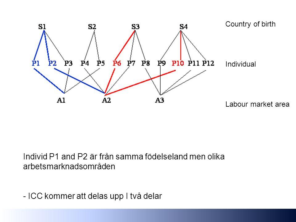 Country of birth Individual Labour market area Individ P1 and P2 är från samma födelseland men olika arbetsmarknadsområden - ICC kommer att delas upp I två delar