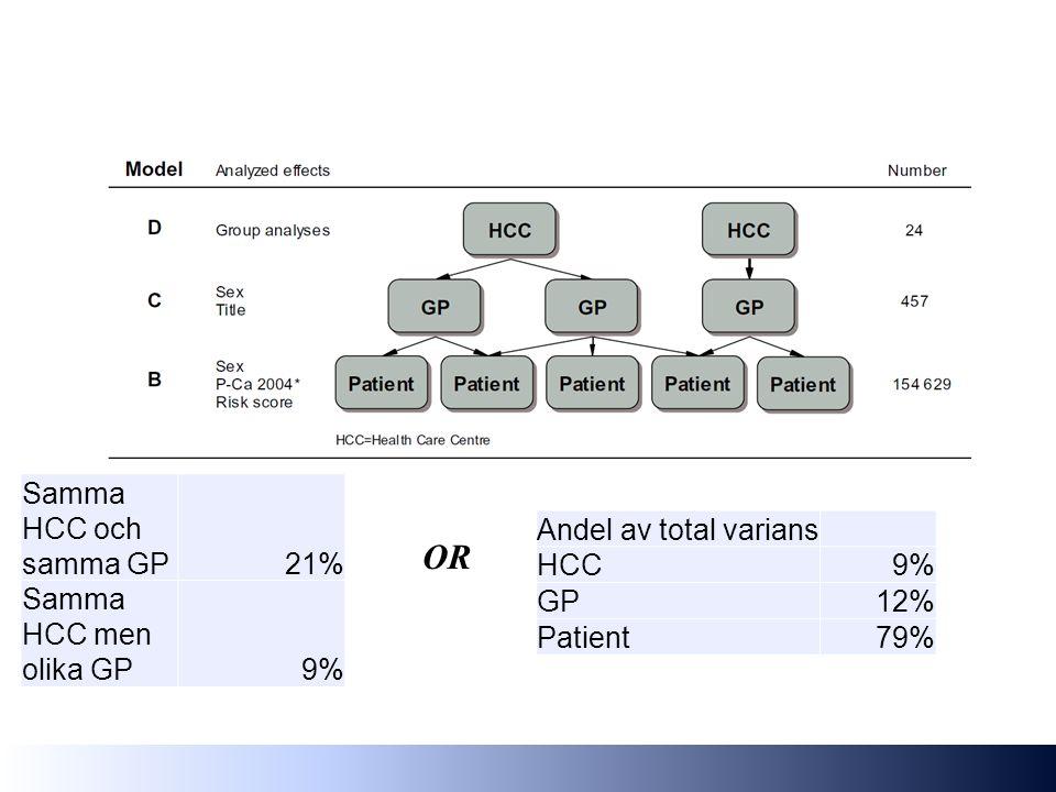 Samma HCC och samma GP21% Samma HCC men olika GP9% OR Andel av total varians HCC9% GP12% Patient79%