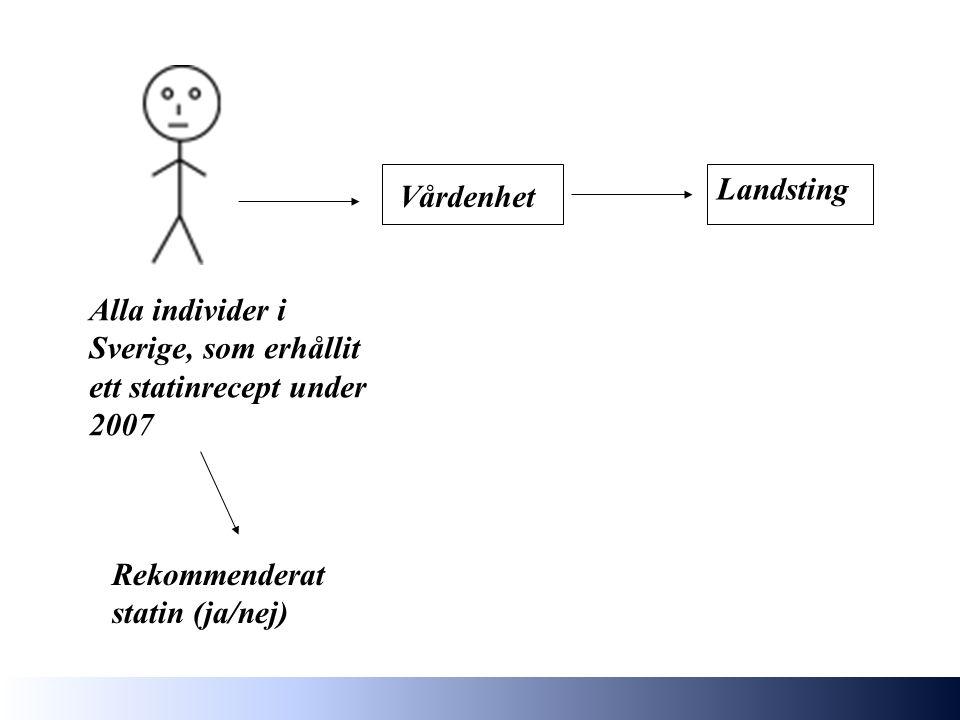 Alla individer i Sverige, som erhållit ett statinrecept under 2007 Rekommenderat statin (ja/nej) Vårdenhet Landsting