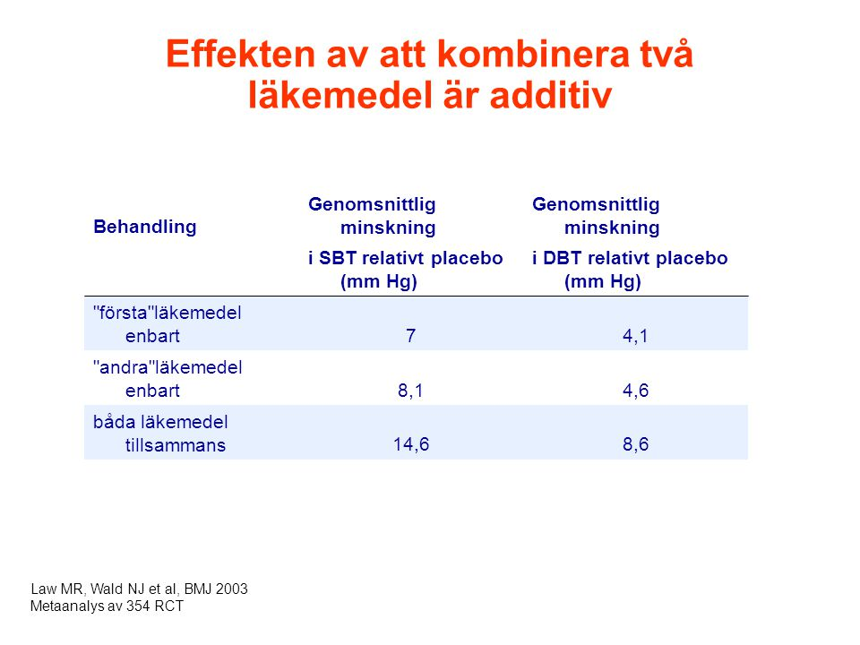 Effekten av att kombinera två läkemedel är additiv Behandling Genomsnittlig minskning i SBT relativt placebo (mm Hg) i DBT relativt placebo (mm Hg) första läkemedel enbart74,1 andra läkemedel enbart8,14,6 båda läkemedel tillsammans14,68,6 Law MR, Wald NJ et al, BMJ 2003 Metaanalys av 354 RCT