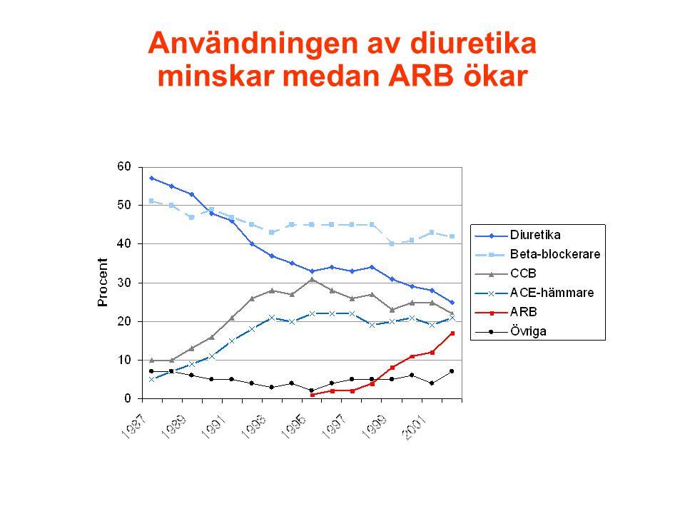 Användningen av diuretika minskar medan ARB ökar Apoteket AB