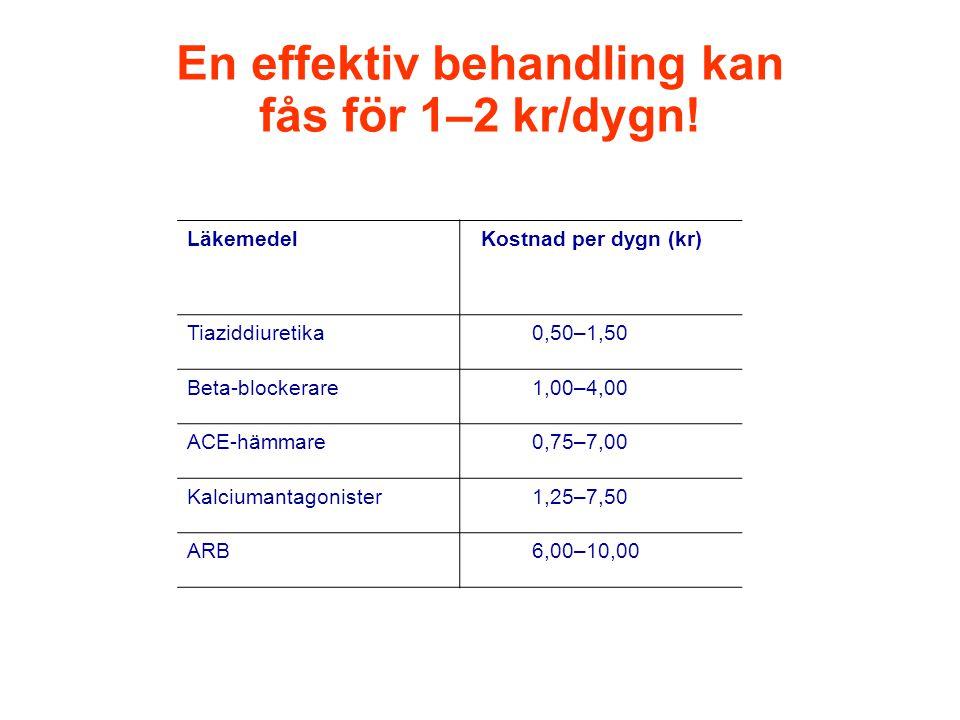 En effektiv behandling kan fås för 1–2 kr/dygn.