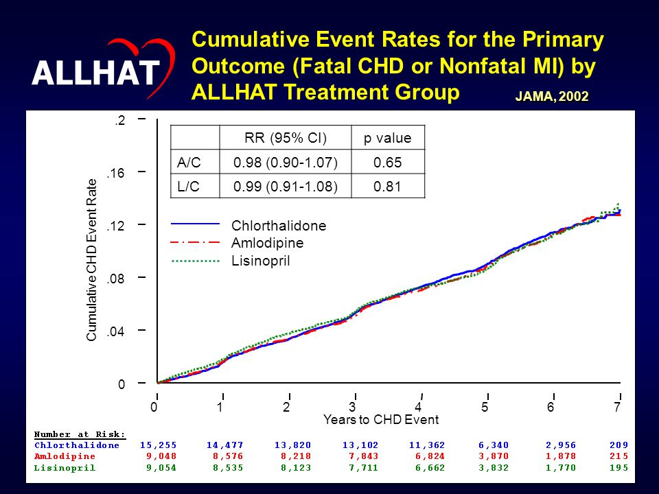Years to CHD Event 01234567 Cumulative CHD Event Rate 0.04.08.12.16.2 Cumulative Event Rates for the Primary Outcome (Fatal CHD or Nonfatal MI) by ALLHAT Treatment Group RR (95% CI)p value A/C0.98 (0.90-1.07)0.65 L/C0.99 (0.91-1.08)0.81 ALLHAT Chlorthalidone Amlodipine Lisinopril JAMA, 2002