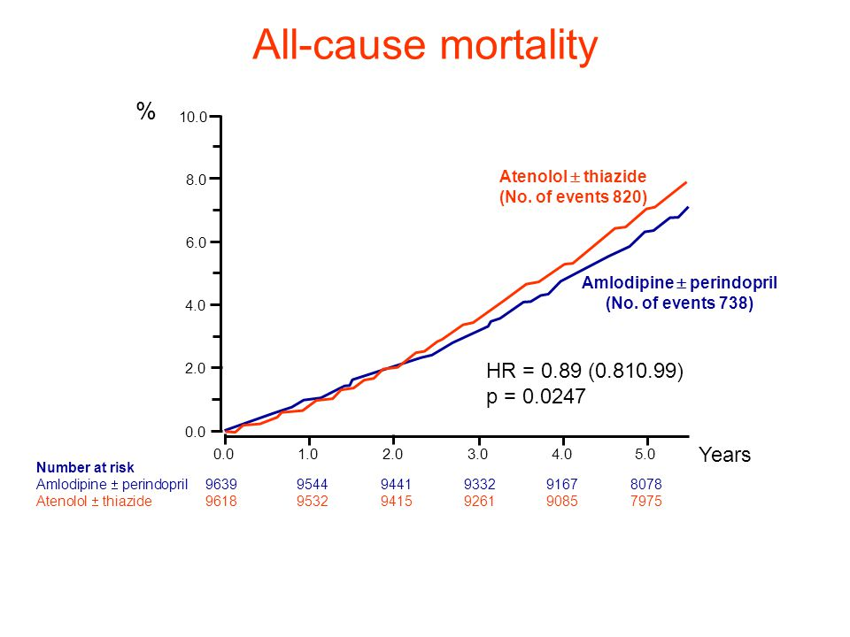 All-cause mortality Number at risk Amlodipine  perindopril 96399544 9441 93329167 8078 Atenolol  thiazide 96189532 9415 92619085 7975 0.01.02.03.04.05.0 Years 0.0 2.0 4.0 6.0 8.0 10.0 HR = 0.89 (0.810.99) p = 0.0247 % Amlodipine  perindopril (No.