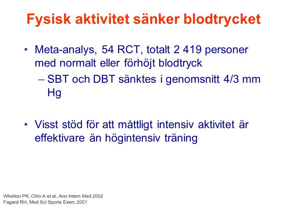 Fysisk aktivitet sänker blodtrycket Meta-analys, 54 RCT, totalt 2 419 personer med normalt eller förhöjt blodtryck –SBT och DBT sänktes i genomsnitt 4/3 mm Hg Visst stöd för att måttligt intensiv aktivitet är effektivare än högintensiv träning Whelton PK, Chin A et al, Ann Intern Med 2002 Fagard RH, Med Sci Sports Exerc 2001