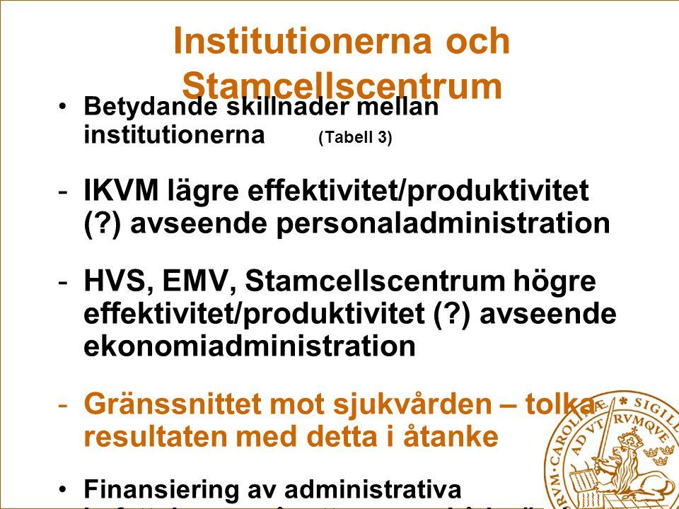 Institutionerna och Stamcellscentrum Betydande skillnader mellan institutionerna (Tabell 3) -IKVM lägre effektivitet/produktivitet (?) avseende personaladministration -HVS, EMV, Stamcellscentrum högre effektivitet/produktivitet (?) avseende ekonomiadministration -Gränssnittet mot sjukvården – tolka resultaten med detta i åtanke Finansiering av administrativa befattningar svår att genomskåda, ändras över tid