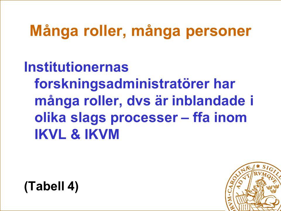 Många roller, många personer Institutionernas forskningsadministratörer har många roller, dvs är inblandade i olika slags processer – ffa inom IKVL & IKVM (Tabell 4)