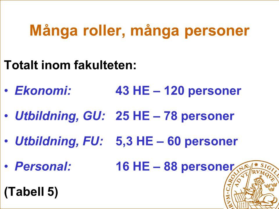 Många roller, många personer Totalt inom fakulteten: Ekonomi: 43 HE – 120 personer Utbildning, GU: 25 HE – 78 personer Utbildning, FU: 5,3 HE – 60 personer Personal: 16 HE – 88 personer (Tabell 5)