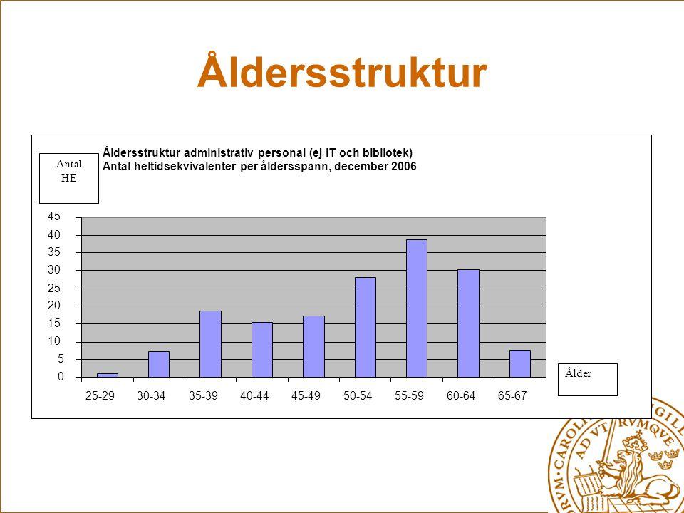 Åldersstruktur Åldersstruktur administrativ personal (ej IT och bibliotek) Antal heltidsekvivalenter per åldersspann, december 2006 0 5 10 15 20 25 30 35 40 45 25-2930-3435-3940-4445-4950-5455-5960-6465-67 Antal HE Ålder
