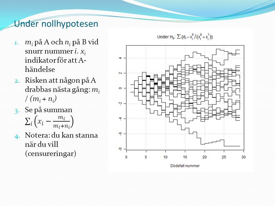 Om testet är bra beror på mothypotesen (PH!)