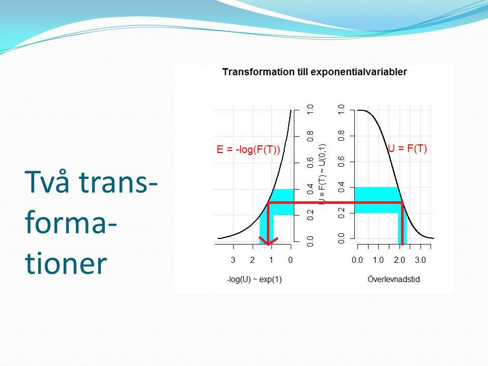 Två trans- forma- tioner