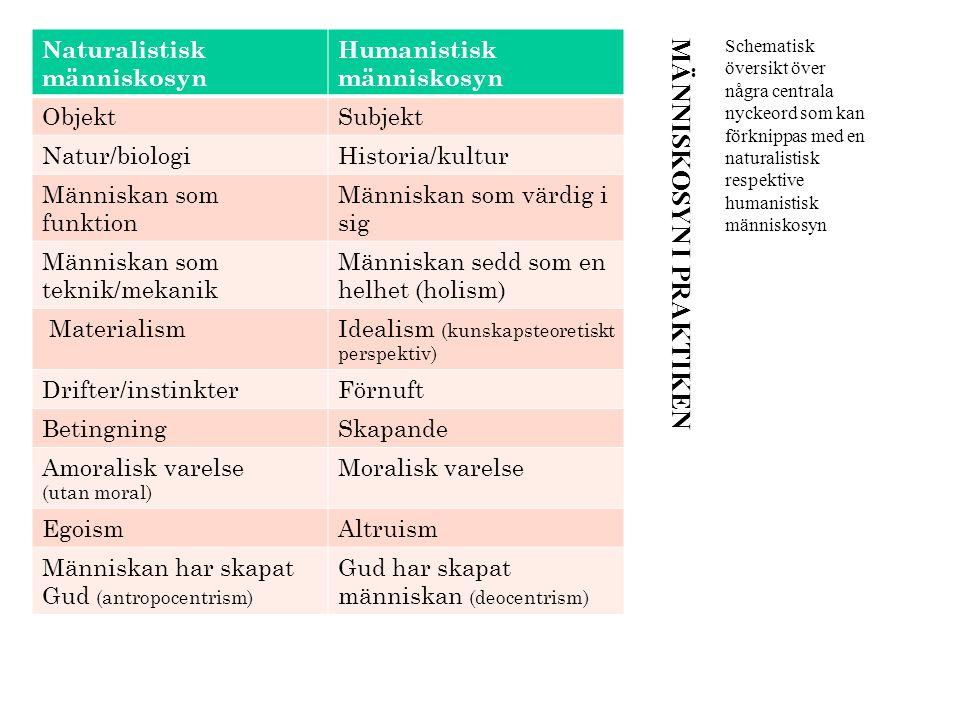 MÄNNISKOSYN I PRAKTIKEN Schematisk översikt över några centrala nyckeord som kan förknippas med en naturalistisk respektive humanistisk människosyn Na