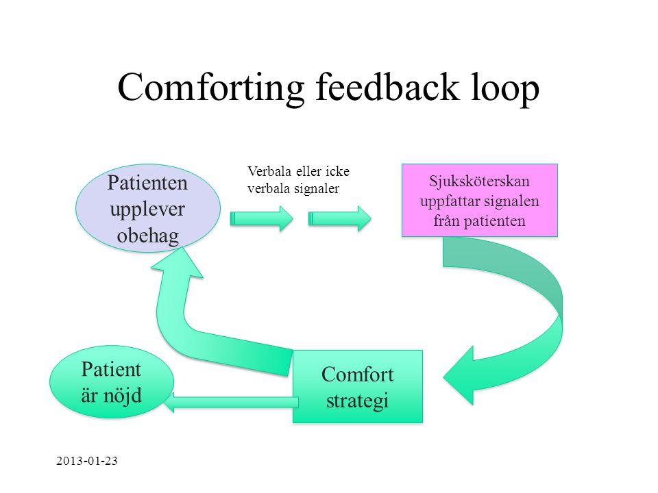 Comforting feedback loop Patienten upplever obehag Verbala eller icke verbala signaler Sjuksköterskan uppfattar signalen från patienten Comfort strate