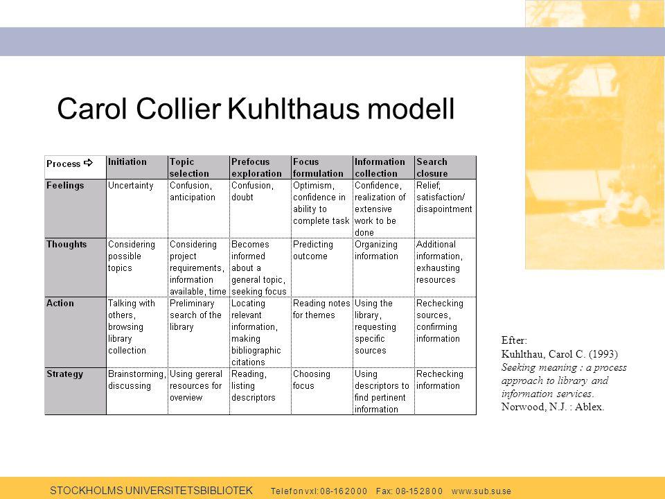 STOCKHOLMS UNIVERSITETSBIBLIOTEK Te l e f o n v x l: 0 8-1 6 2 0 0 0 F ax: 0 8-15 2 8 0 0 w w w.s u b.s u.se Carol Collier Kuhlthaus modell Efter: Kuhlthau, Carol C.