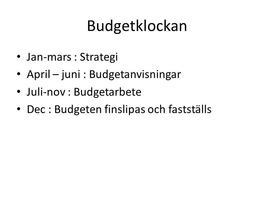 Budgetklockan Jan-mars : Strategi April – juni : Budgetanvisningar Juli-nov : Budgetarbete Dec : Budgeten finslipas och fastställs