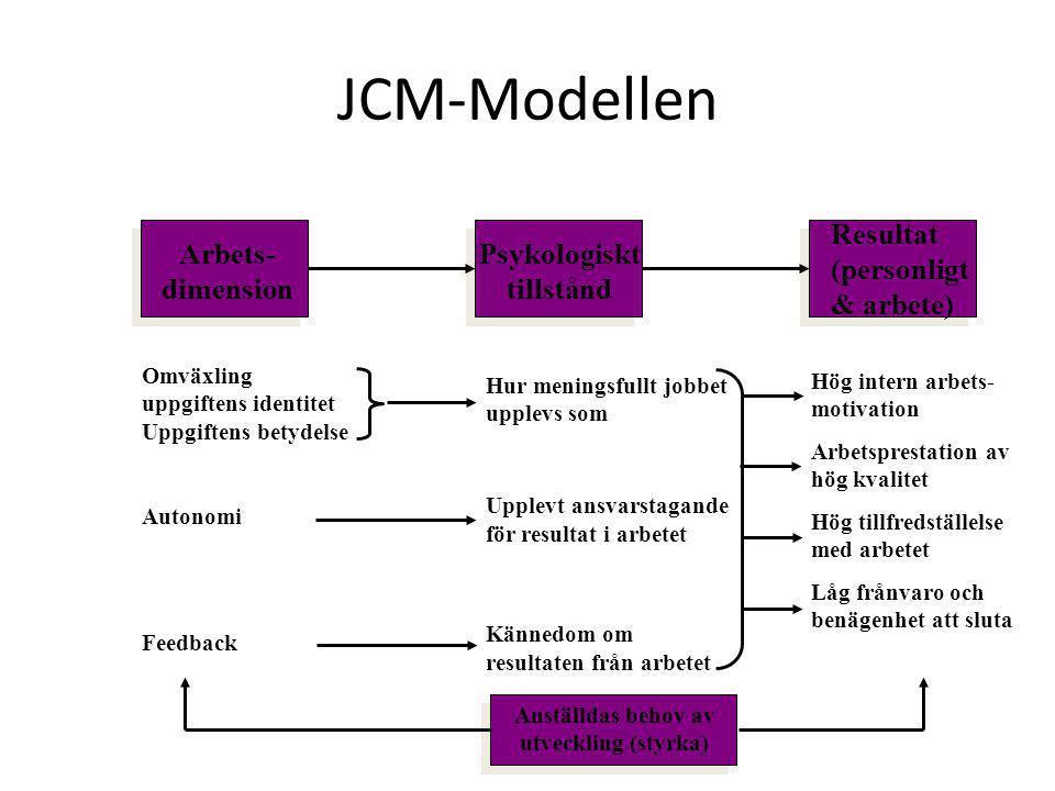 JCM-Modellen Omväxling uppgiftens identitet Uppgiftens betydelse Autonomi Feedback Hur meningsfullt jobbet upplevs som Upplevt ansvarstagande för resu