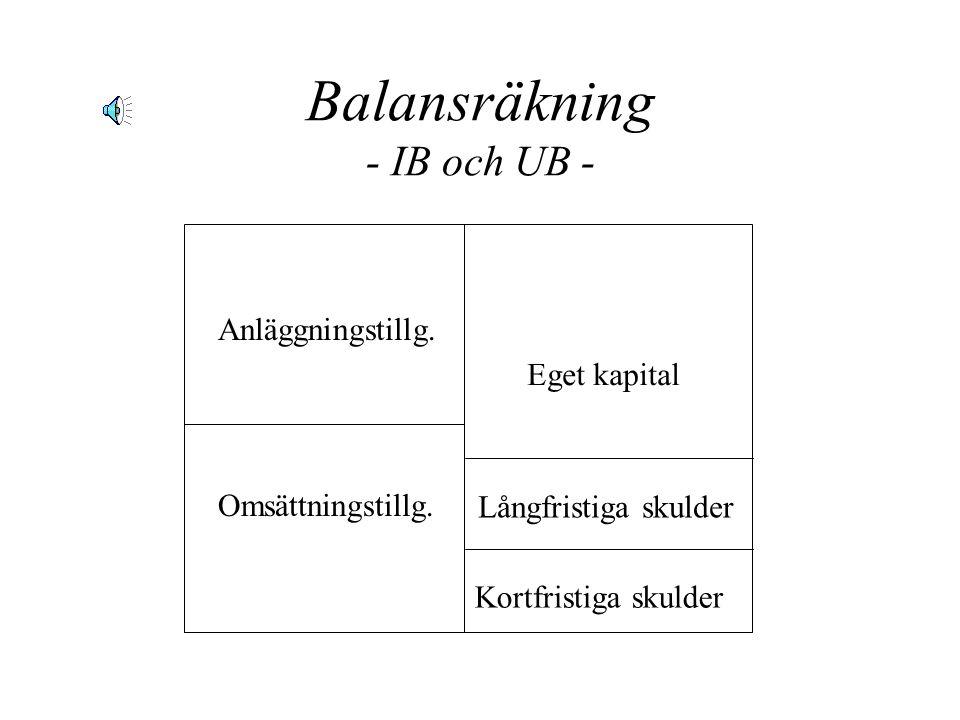 Balansräkning - ekonomisk ställning vid bestämd tidpunkt - EGET KAPITAL SKULDER TILLGÅNGAR BalansekvationenBalansekvationen