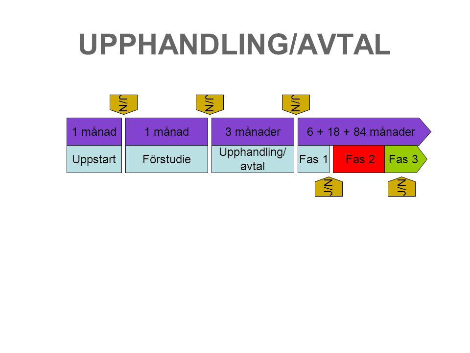 UPPHANDLING/AVTAL UppstartFörstudie Upphandling/ avtal Fas 1Fas 2Fas 3 1 månad 3 månader6 + 18 + 84 månader J/N