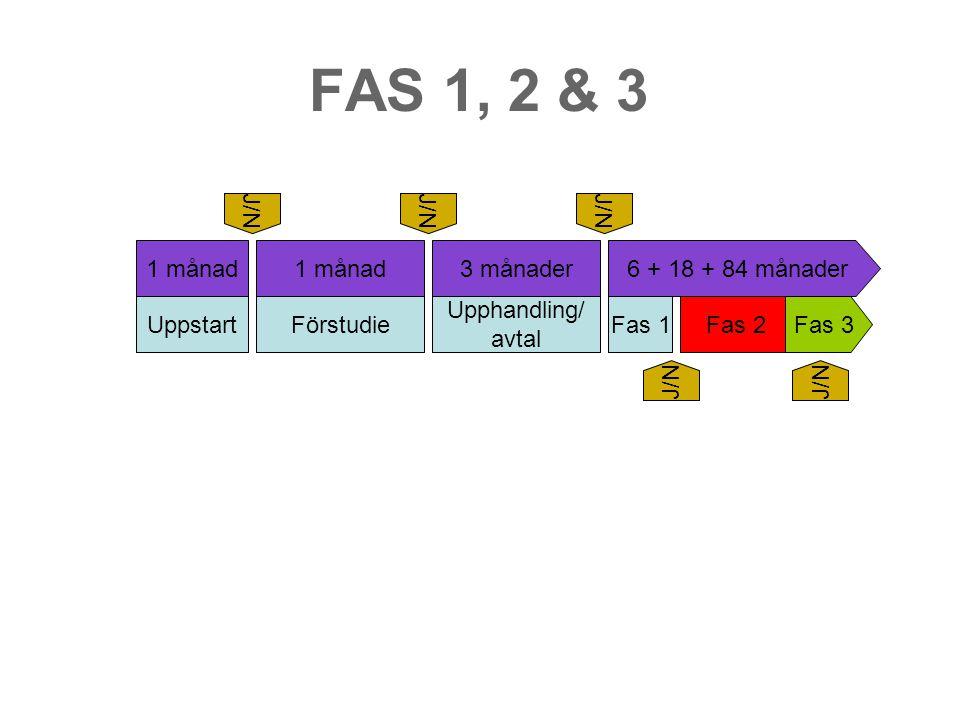 FAS 1, 2 & 3 UppstartFörstudie Upphandling/ avtal Fas 1Fas 2Fas 3 1 månad 3 månader6 + 18 + 84 månader J/N