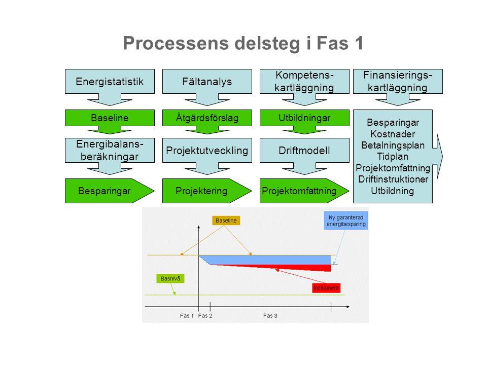 Processens delsteg i Fas 1 Energistatistik Baseline Fältanalys Åtgärdsförslag Energibalans- beräkningar Projektutveckling Kompetens- kartläggning Utbi