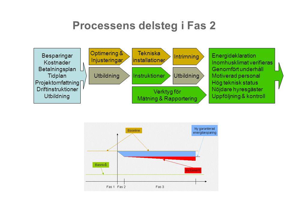 Processens delsteg i Fas 2 Besparingar Kostnader Betalningsplan Tidplan Projektomfattning Driftinstruktioner Utbildning Tekniska installationer Utbild