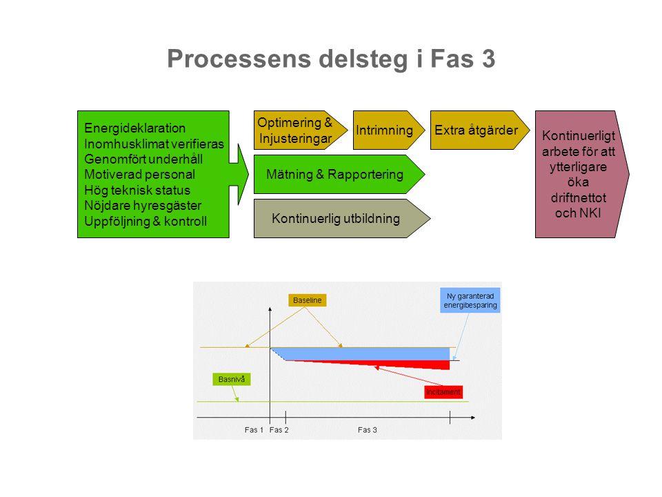 Processens delsteg i Fas 3 Kontinuerligt arbete för att ytterligare öka driftnettot och NKI Extra åtgärder Kontinuerlig utbildning Mätning & Rapporter