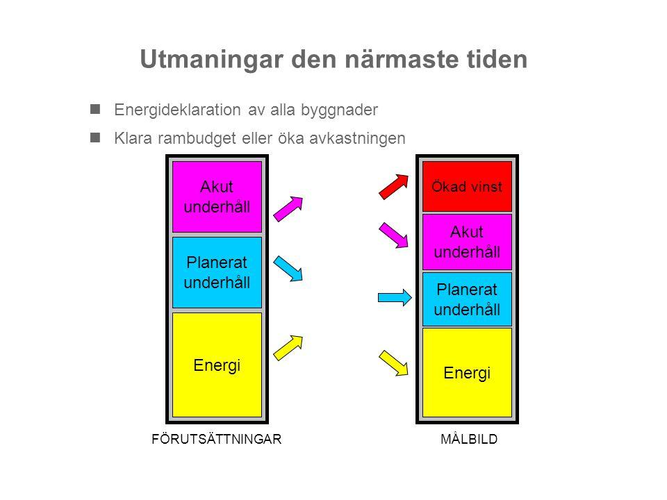 Utmaningar den närmaste tiden Energideklaration av alla byggnader Klara rambudget eller öka avkastningen Energi Planerat underhåll Akut underhåll FÖRU