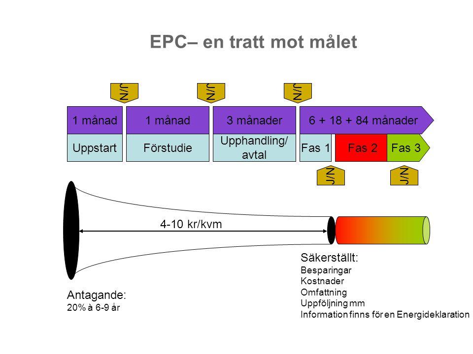 EPC– en tratt mot målet UppstartFörstudie Upphandling/ avtal Fas 1Fas 2Fas 3 1 månad 3 månader6 + 18 + 84 månader J/N Antagande: 20% à 6-9 år Säkerstä