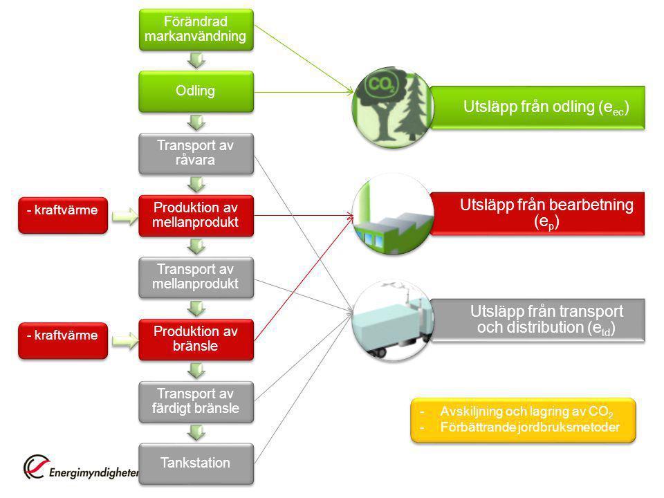 Förändrad markanvändning Odling Transport av råvara Produktion av mellanprodukt Transport av mellanprodukt Produktion av bränsle Transport av färdigt bränsle Tankstation Utsläpp från odling (eec) Utsläpp från bearbetning (ep) Utsläpp från transport och distribution (etd) - kraftvärme -Avskiljning och lagring av CO 2 -Förbättrande jordbruksmetoder -Avskiljning och lagring av CO 2 -Förbättrande jordbruksmetoder