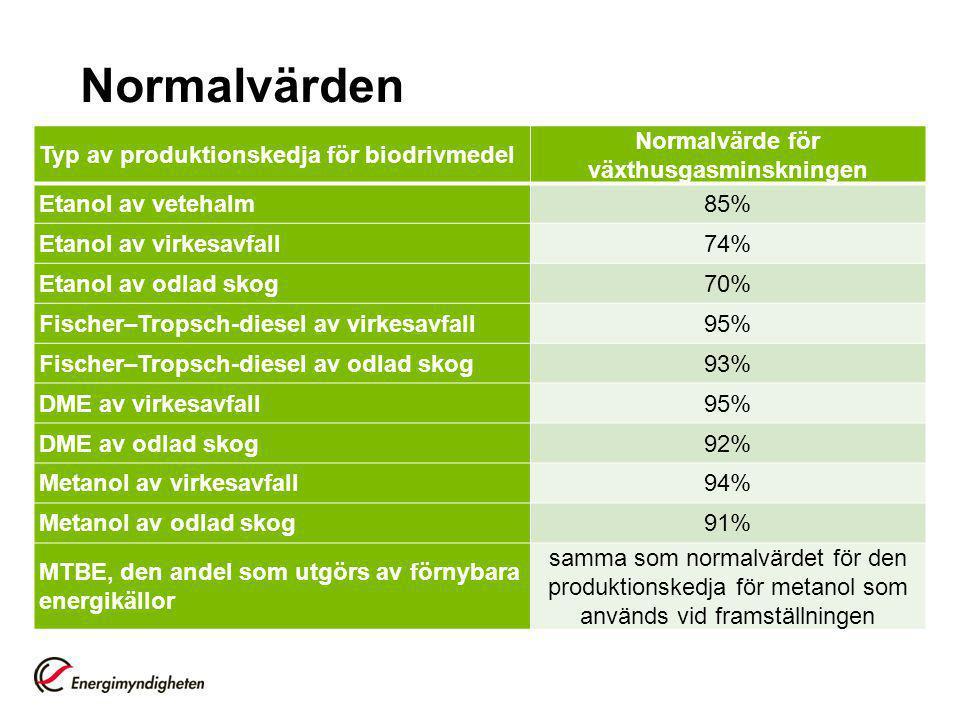 Normalvärden Typ av produktionskedja för biodrivmedel Normalvärde för växthusgasminskningen Etanol av vetehalm85% Etanol av virkesavfall74% Etanol av odlad skog70% Fischer–Tropsch-diesel av virkesavfall95% Fischer–Tropsch-diesel av odlad skog93% DME av virkesavfall95% DME av odlad skog92% Metanol av virkesavfall94% Metanol av odlad skog91% MTBE, den andel som utgörs av förnybara energikällor samma som normalvärdet för den produktionskedja för metanol som används vid framställningen