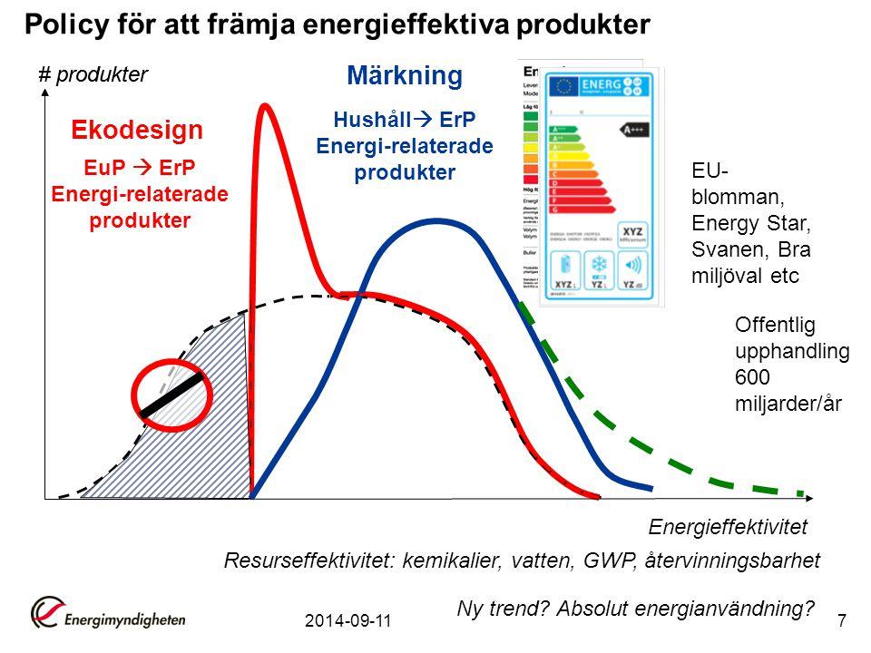 2014-09-117 # produkter Energieffektivitet Ekodesign # produkter Ny trend.