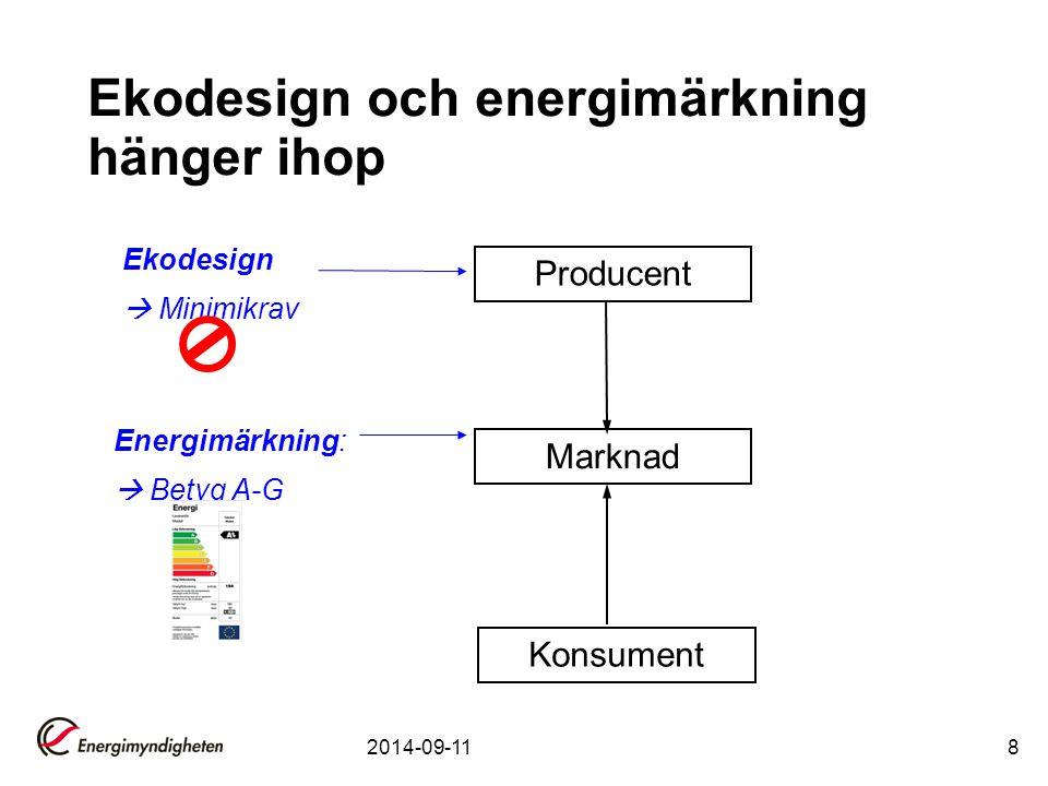 Ekodesign och energimärkning hänger ihop Producent Marknad Konsument Ekodesign  Minimikrav Energimärkning:  Betyg A-G 2014-09-118