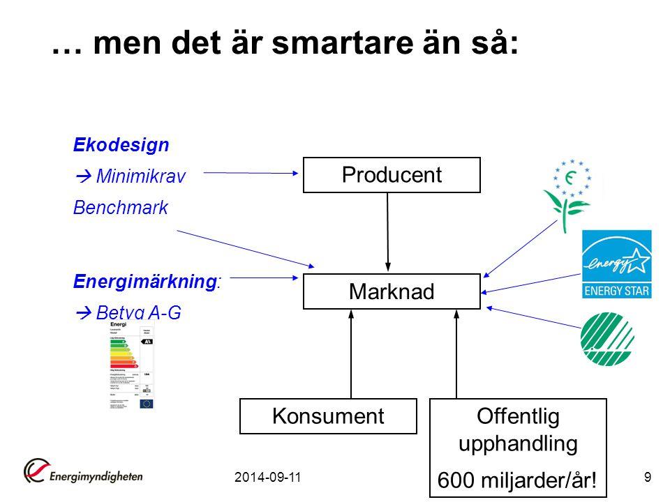 … men det är smartare än så: Producent Marknad Konsument Ekodesign  Minimikrav Benchmark Energimärkning:  Betyg A-G Offentlig upphandling 600 miljarder/år.
