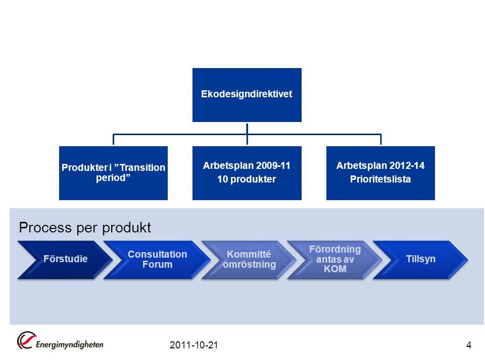 Förstudie Consultation Forum Kommitté omröstning Förordning antas av KOM Tillsyn 2011-10-214 Process per produkt Ekodesigndirektivet Produkter i Transition period Arbetsplan 2009-11 10 produkter Arbetsplan 2012-14 Prioritetslista