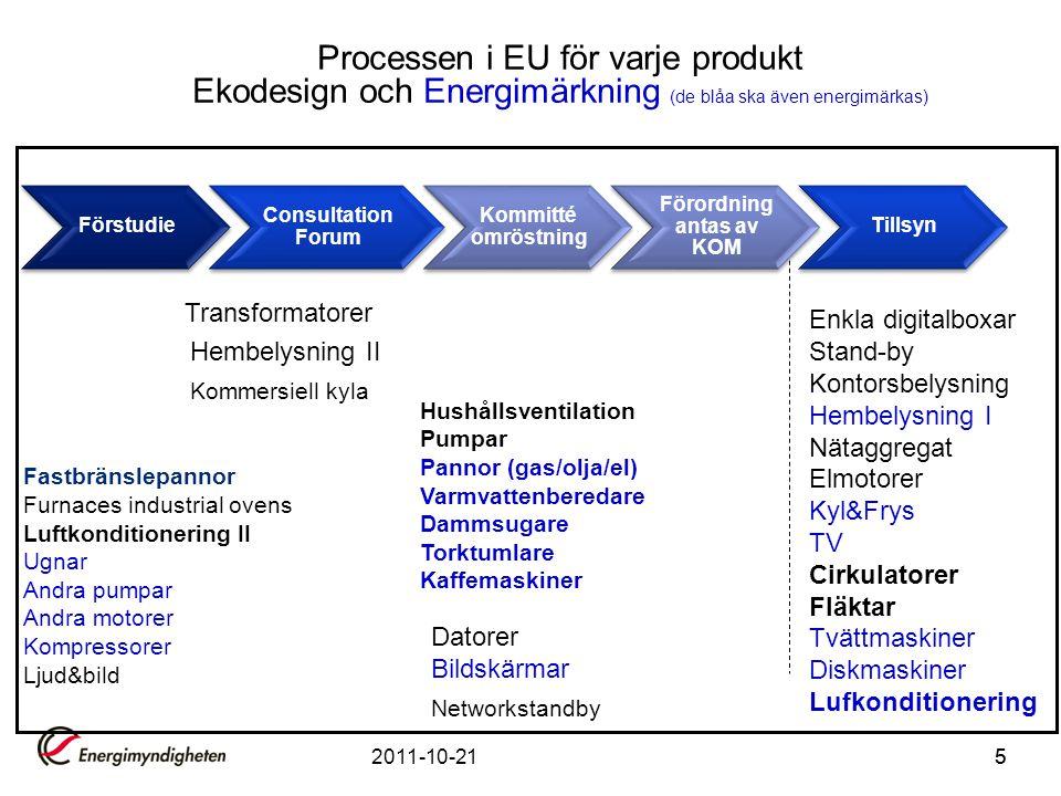 2005 Ekodesign direktivet EuP 2008 Första produktspecifik Förordning Transition period Arbetsplan 2009-2001 Arbetsplan 2012-2014 2009 Ekodesign direktivet ErP 2012 Revidering av Ekodesign direktivet ErP