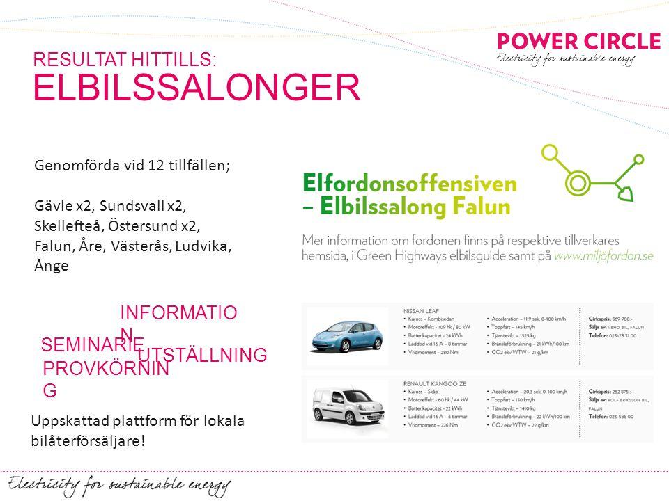 SNABBLADDNING RESULTAT HITTILLS: 4 snabbladdare etablerade inom projektet; Västerås, CHAdeMO, 2012 Ludvika, CHAdeMO, 2013 Gävle, CHAdeMO, 2013 Falun, Combo, 2013 Ytterligare ett par etableringar undersöks!