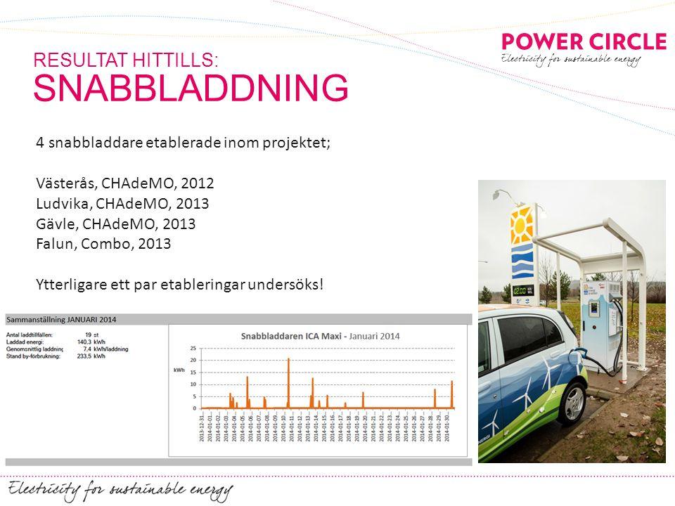 SNABBLADDNING RESULTAT HITTILLS: 4 snabbladdare etablerade inom projektet; Västerås, CHAdeMO, 2012 Ludvika, CHAdeMO, 2013 Gävle, CHAdeMO, 2013 Falun,