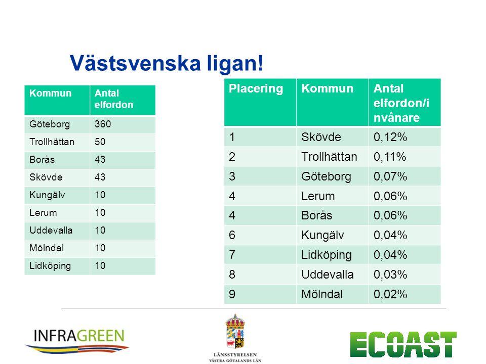 Västsvenska ligan.