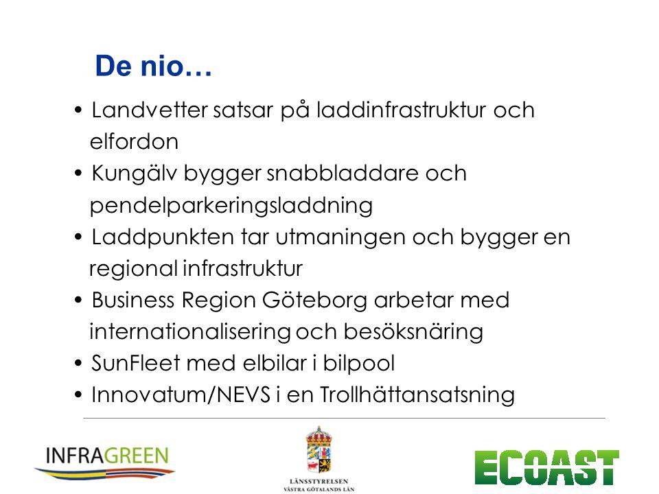 De nio… Landvetter satsar på laddinfrastruktur och elfordon Kungälv bygger snabbladdare och pendelparkeringsladdning Laddpunkten tar utmaningen och bygger en regional infrastruktur Business Region Göteborg arbetar med internationalisering och besöksnäring SunFleet med elbilar i bilpool Innovatum/NEVS i en Trollhättansatsning