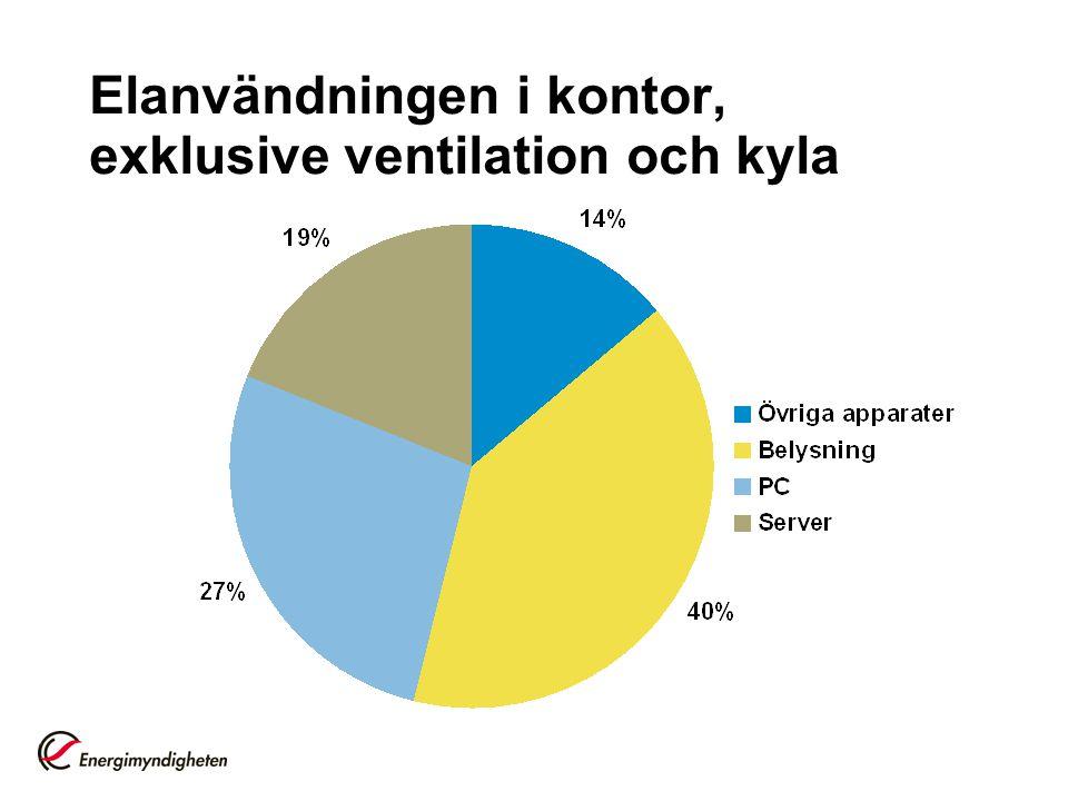 Elanvändningen i kontor, exklusive ventilation och kyla