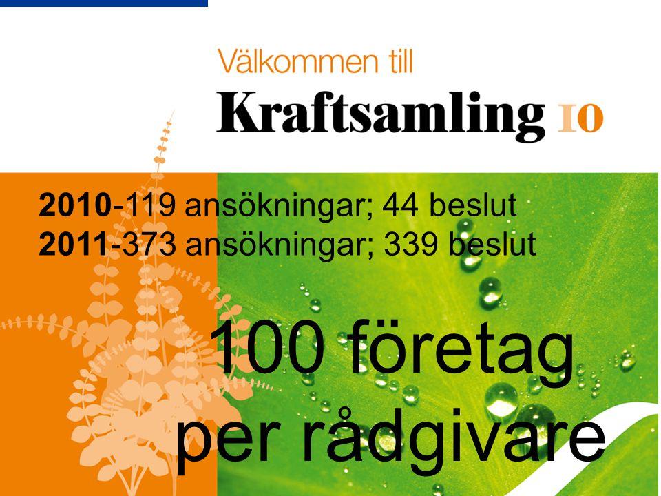 100 företag per rådgivare 2010-119 ansökningar; 44 beslut 2011-373 ansökningar; 339 beslut