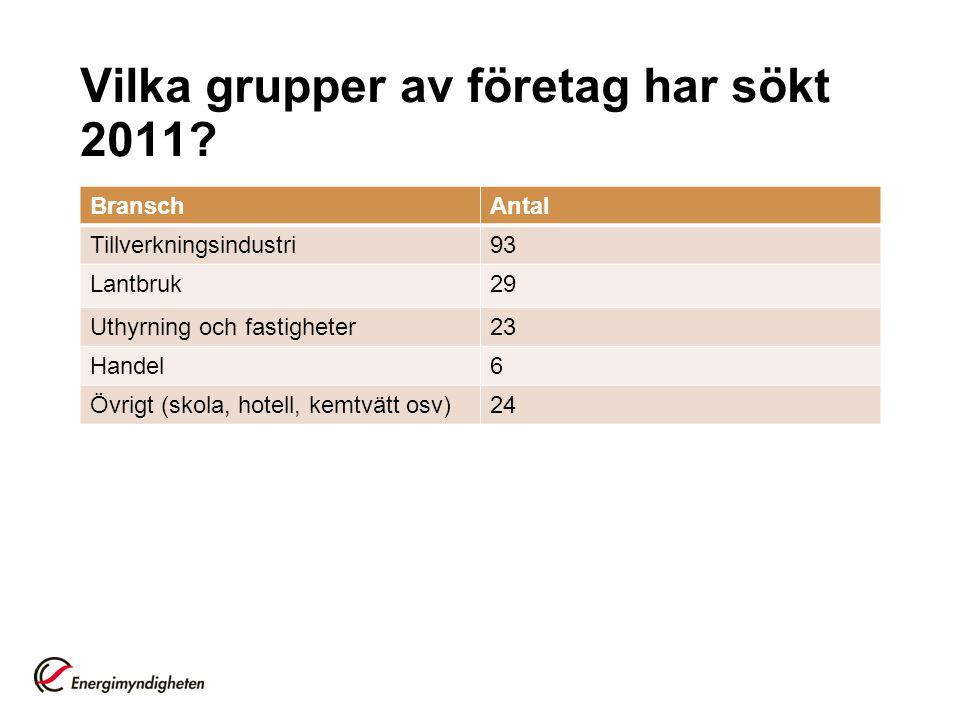 Vilka grupper av företag har sökt 2011? BranschAntal Tillverkningsindustri93 Lantbruk29 Uthyrning och fastigheter23 Handel6 Övrigt (skola, hotell, kem
