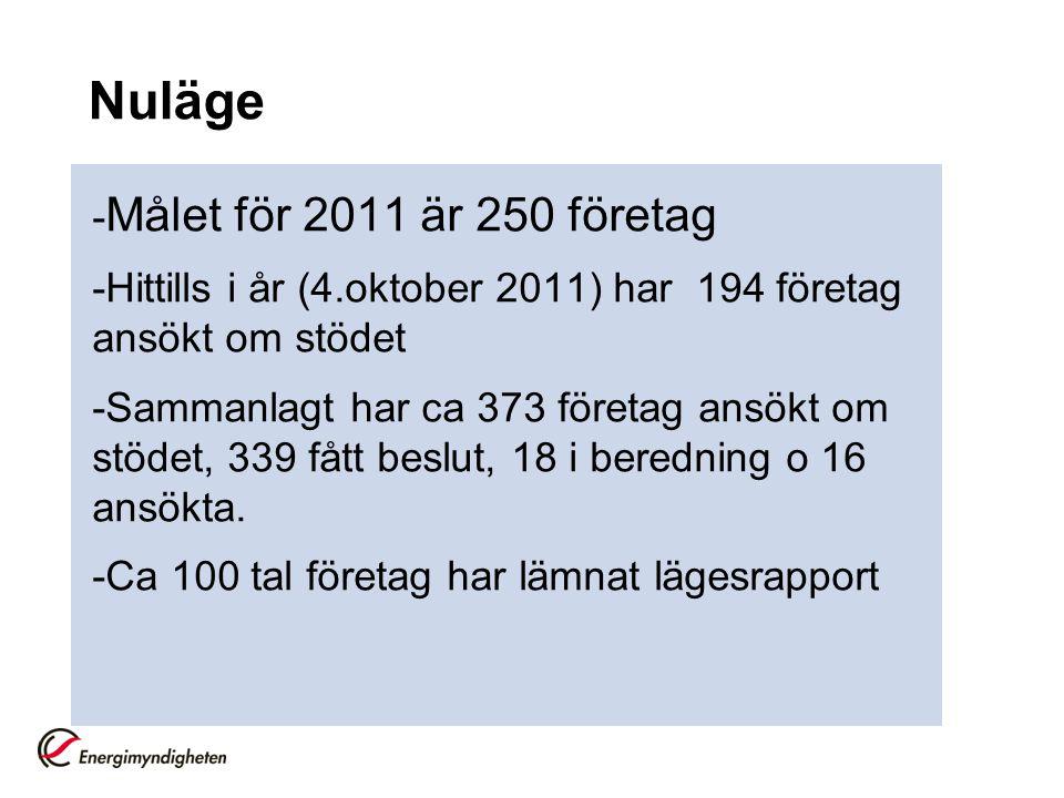 Nuläge - Målet för 2011 är 250 företag -Hittills i år (4.oktober 2011) har 194 företag ansökt om stödet -Sammanlagt har ca 373 företag ansökt om stödet, 339 fått beslut, 18 i beredning o 16 ansökta.